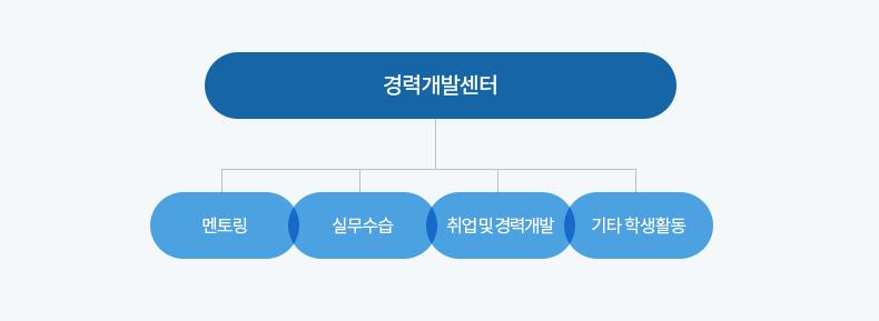 0502_경력개발센터_도식