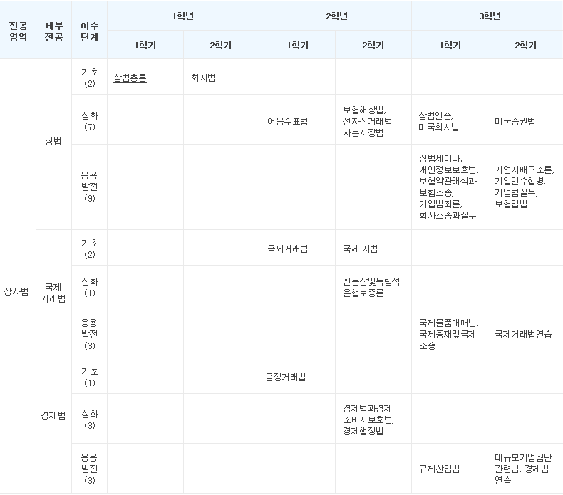 표-교육과정-교육과정일람표-상사법