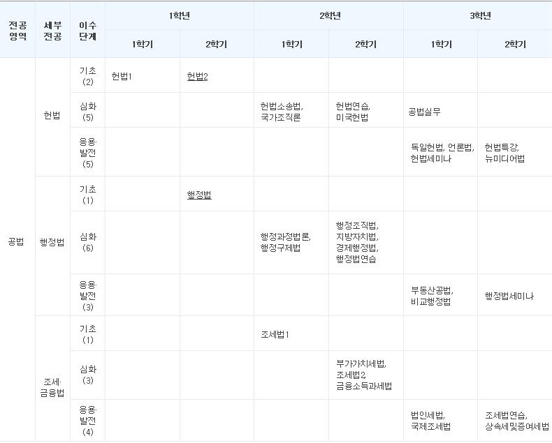 표-교육과정-교육과정일람표-공법