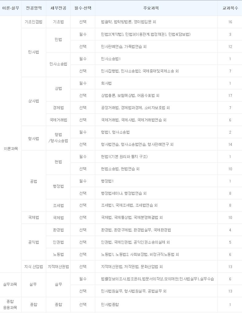 0403_교육과정_교육과정구성-20200708