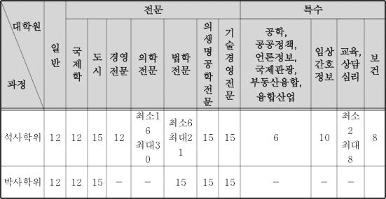 학기당이수학점